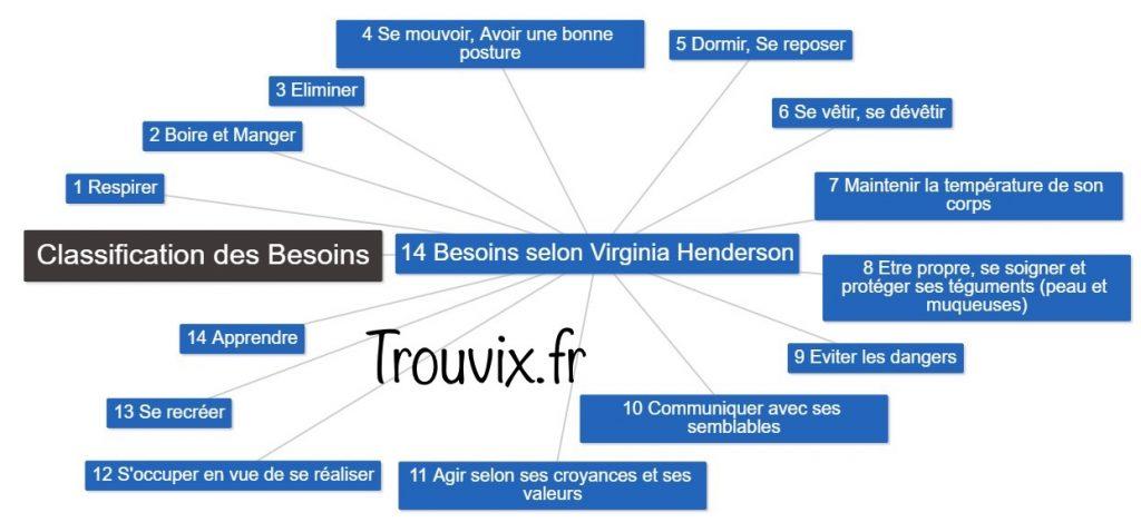 Les 14 Besoins selon Virginia Henderson