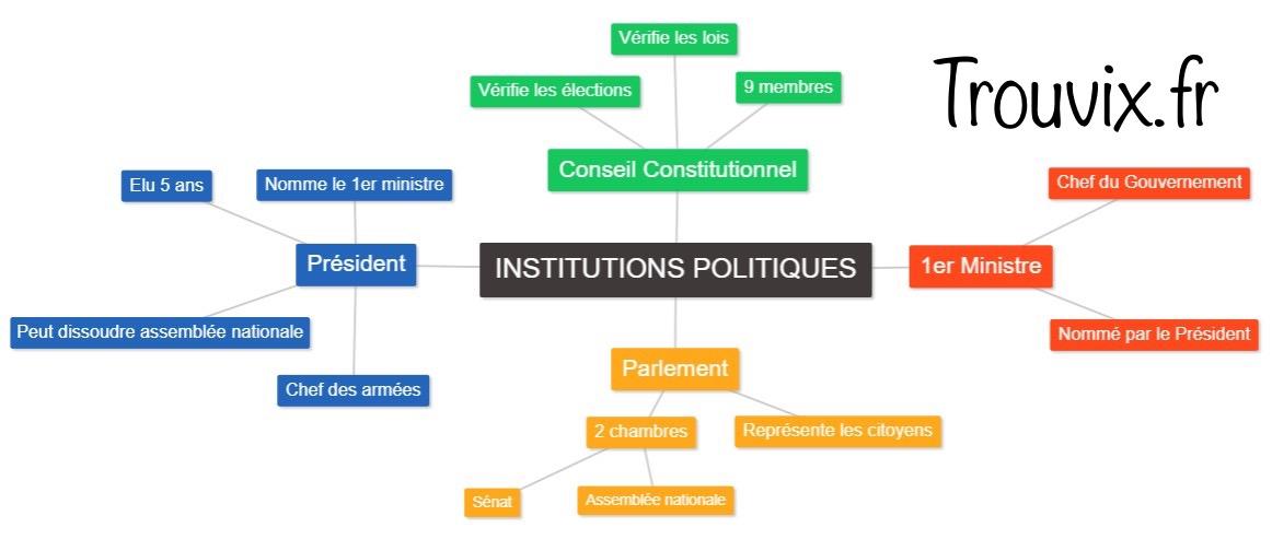 Cap petite enfance - les institutions politiques