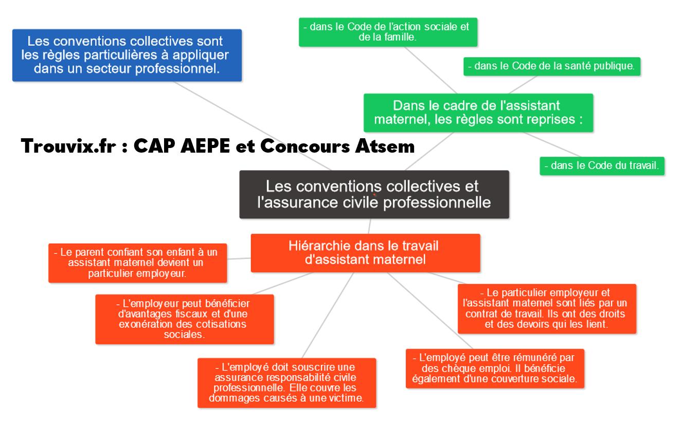 Conventions collectives et assurance civile professionnelle