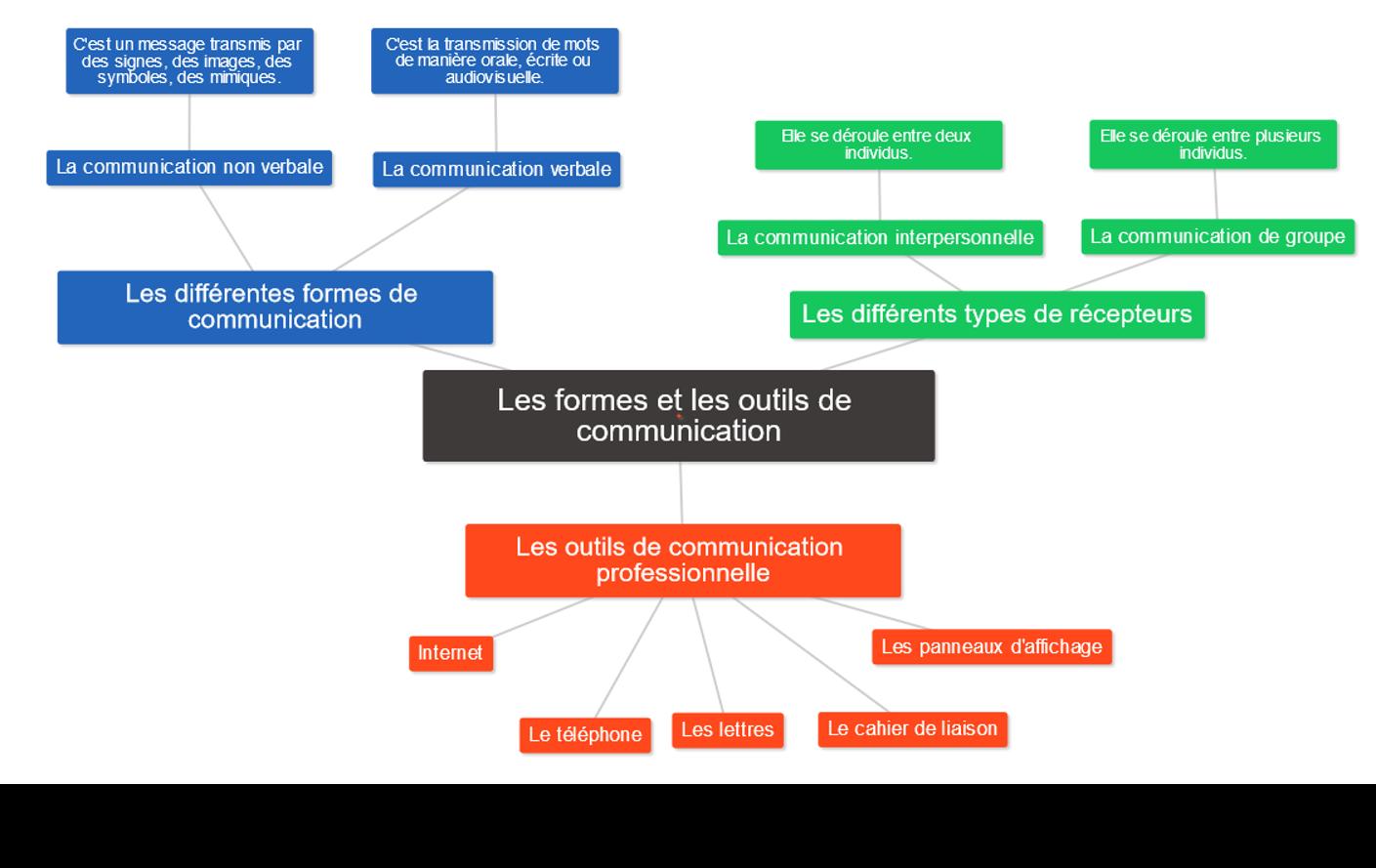 Formes et outils de communication