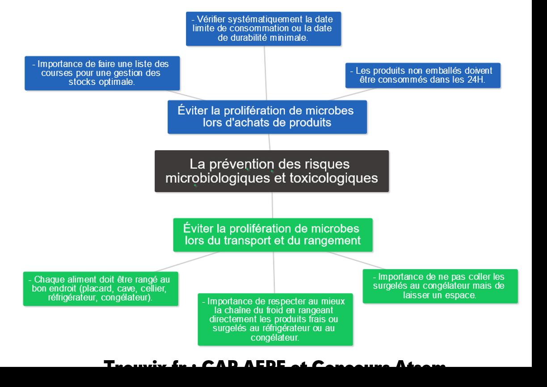 Prévention des risques microbiologiques et toxicologiques