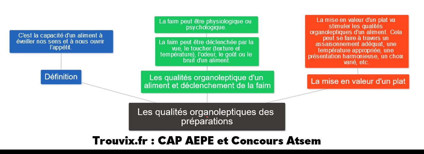 Qualités organoleptiques des préparations