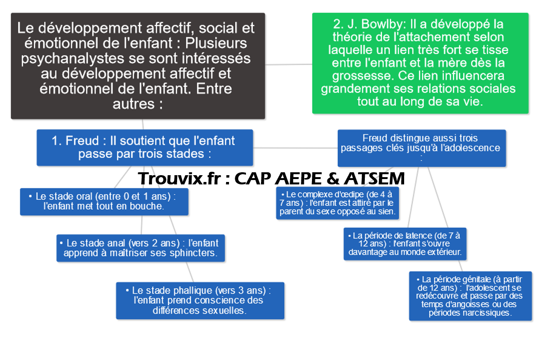 cap-aepe-developpement-affectif-enfant