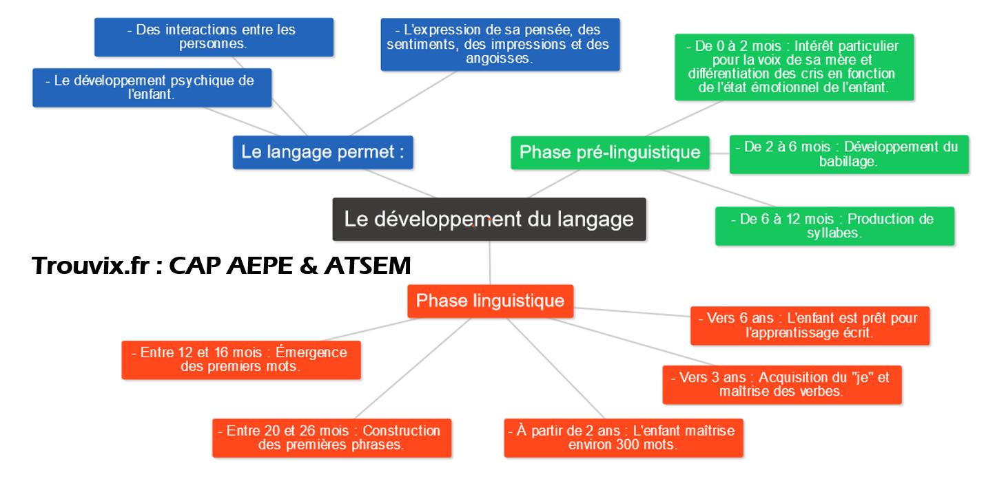 developpement du langage
