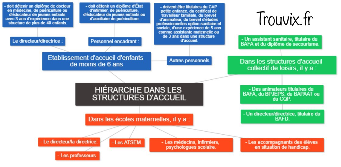hierarchies-structures-accueil