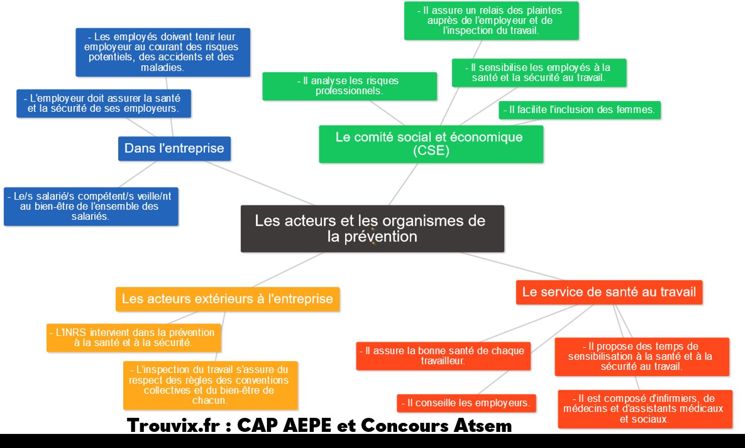 Acteurs et organismes de la prévention