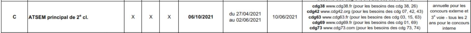 Concours Atsem 2021 Auvergne Rhône Alpes