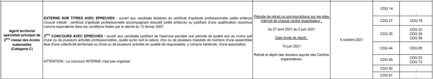 Concours Atsem 2021 Bretagne