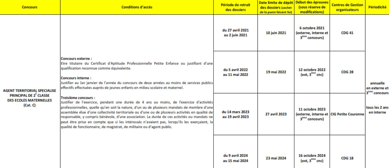 Cdg13 Calendrier Concours 2022 Inscription au Concours d'Atsem 2021   Trouvix