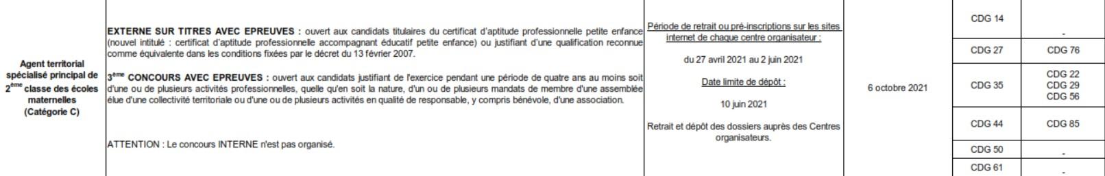 Concours Atsem 2021 Normandie