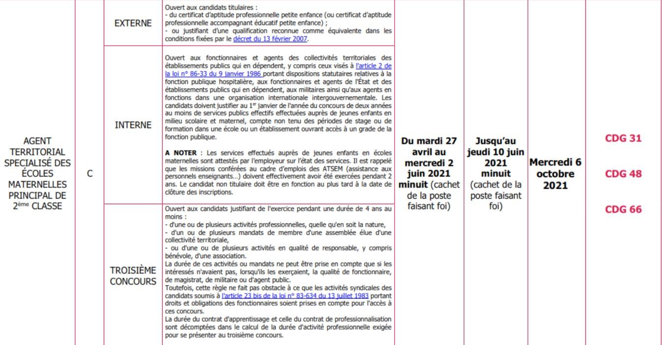 Concours Atsem 2021 Occitanie